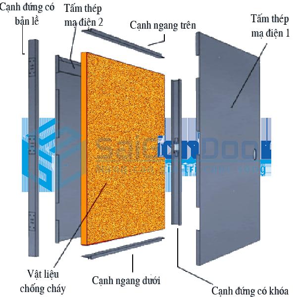 Mặt cắt cấu tạo cửa thép chống cháy của SaiGonDoor